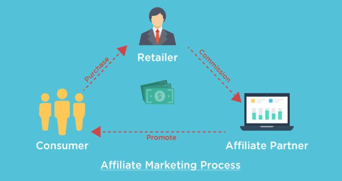kinh-nghiem-kiem-tien-voi-affiliate-marketing-feature1