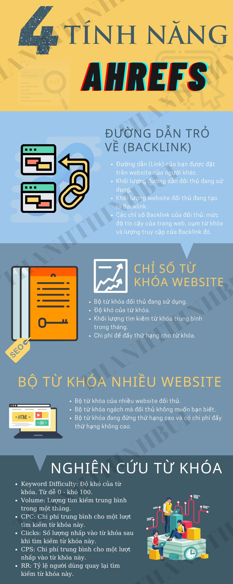 Ahrefs-la-gi-Infographic